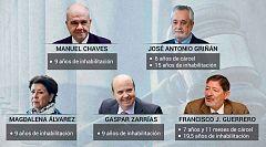 'Sentencia de los ERE': Griñán, condenado a 6 años de cárcel, y Chaves a 9 de inhabilitación