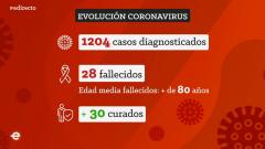 España Directo - 09/03/20