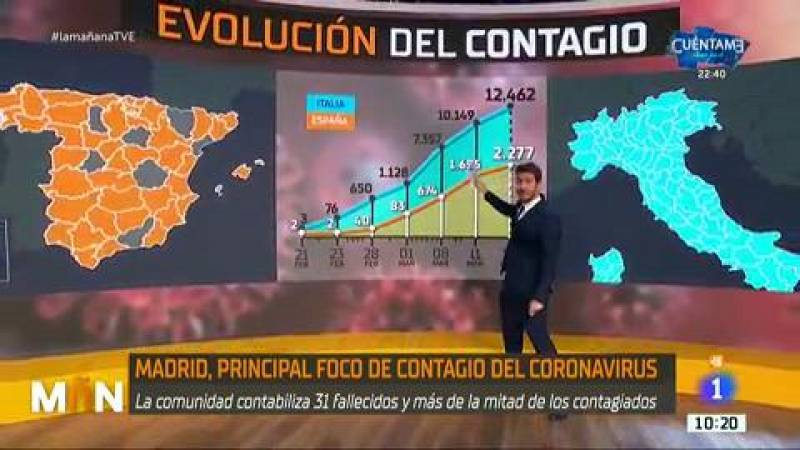 La Mañana - La evolución del coronavirus a nivel mundial