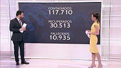 Especial Informativo - Coronavirus - 13 h. - 03/04/20