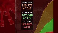 Diario 24 - 28/04/20