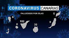 Canarias en 2' - 10/05/2020