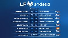 Resumen de la jornada 12 de la Liga Endesa femenina