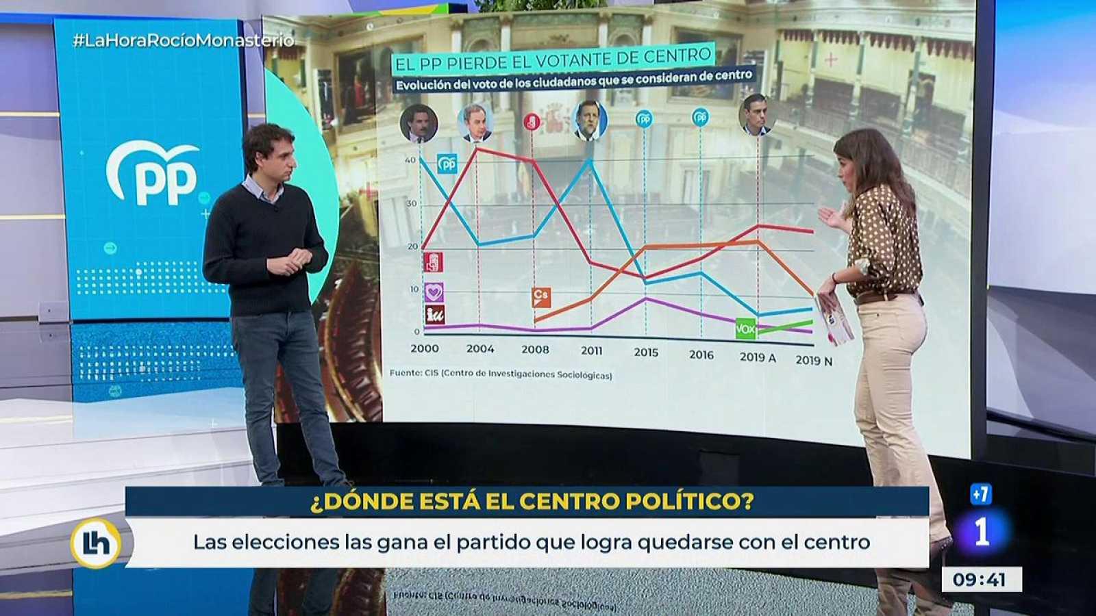 El análisis de Lluís Orriols del centro político en España
