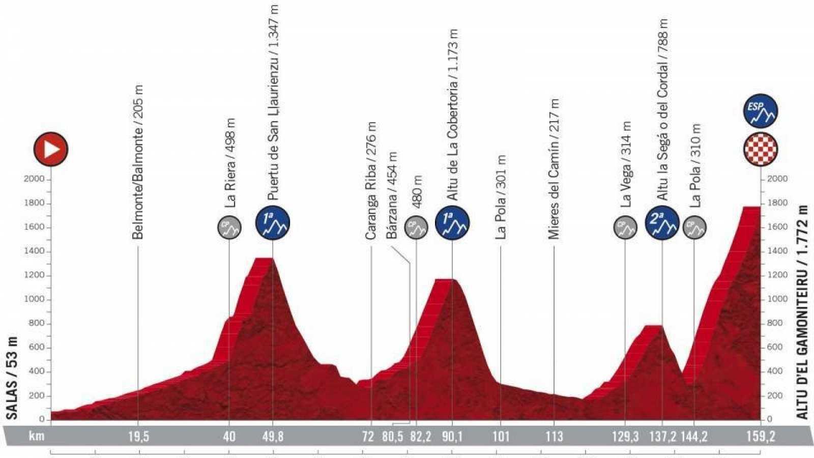 Así es el Gamoniteiro, el puerto asturiano inédito en la Vuelta 2021