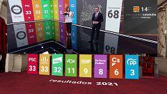 Especial informativo - 14F Cataluña decide