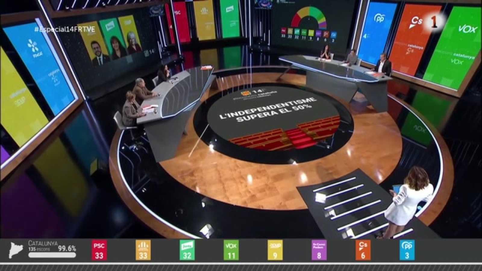 L'anàlisi dels resultats Eleccions Catalanes del 14-F