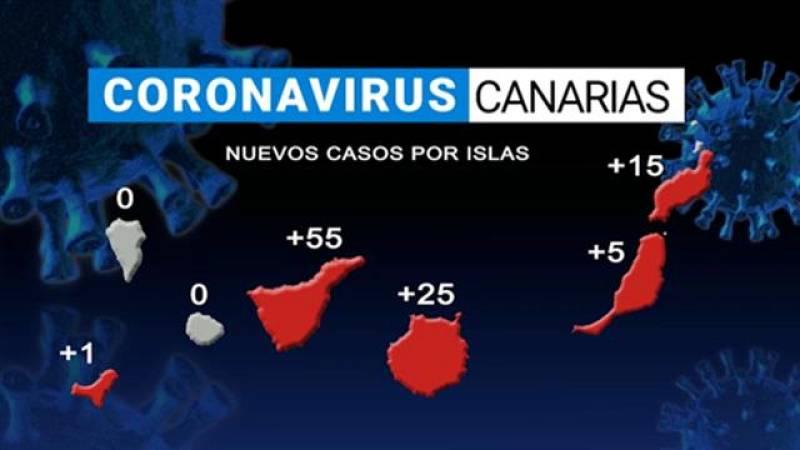 Canarias en 2' - 21/02/2021
