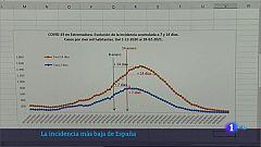 La incidencia acumulada más baja de España