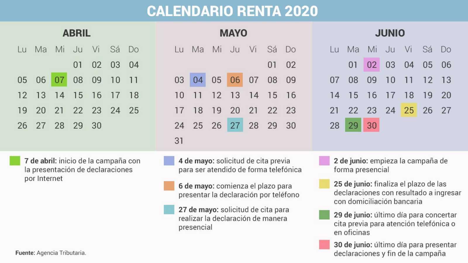 Claves de la campaña de la Renta 2020: desde este miércoles ya se puede presentar el borrador