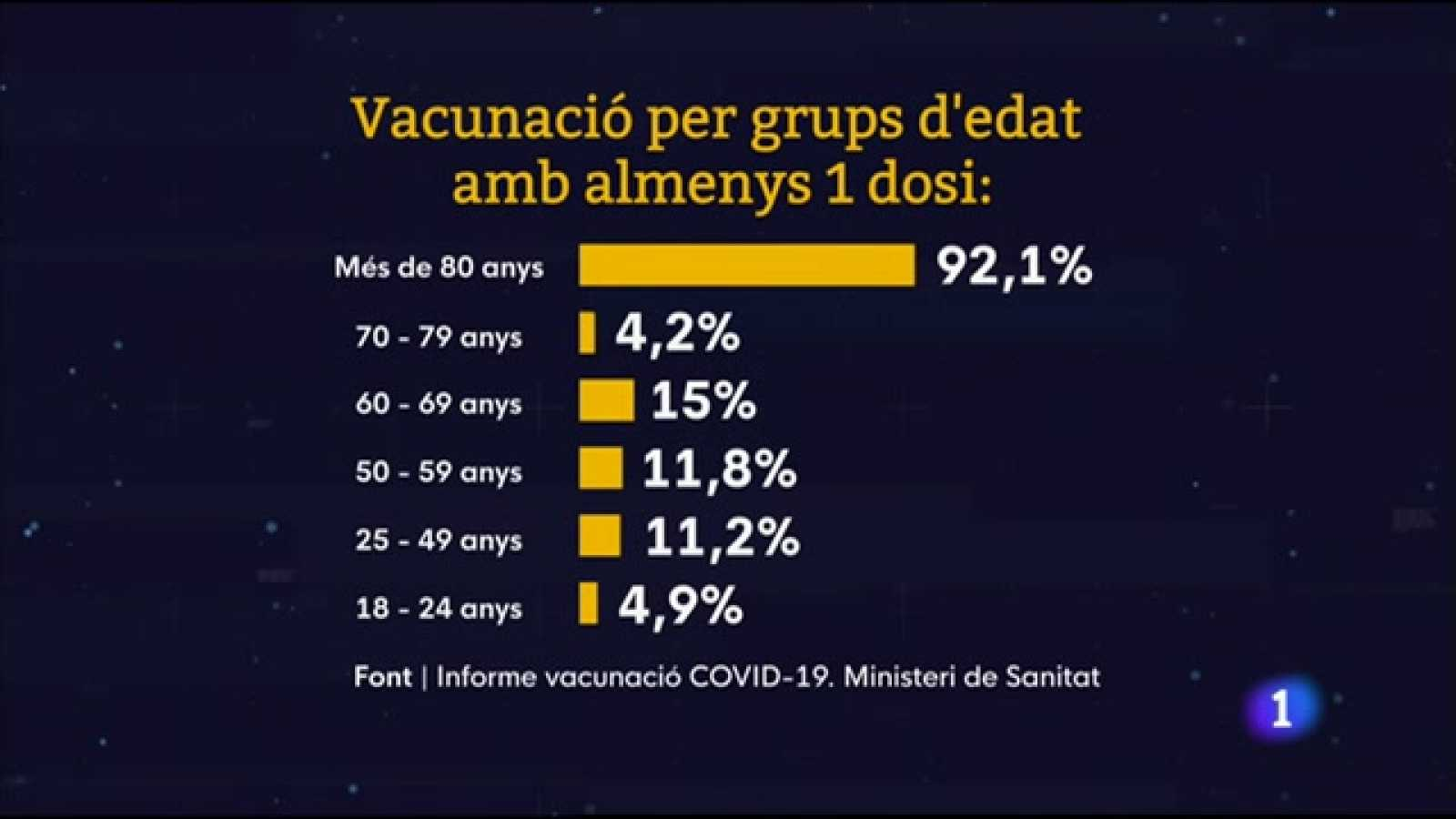 L'Informatiu Comunitat Valenciana 2 - 08/04/21 ver ahora
