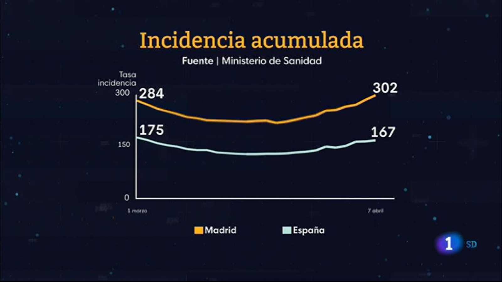 Informativo de Madrid 2 ¿ 08/04/2021- Ver ahora