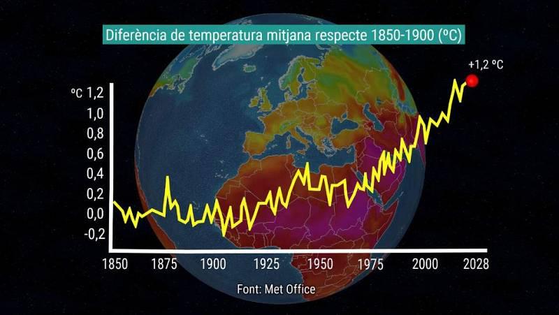 Expliquem que els canvi climàtic s'agreuja durant el 2020 amb indicadors del darrer informe sobre l'estat del clima