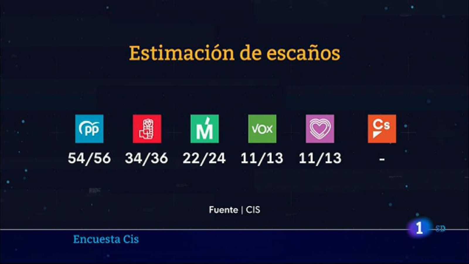 Informativo de Madrid - 22/04/2021- Ver ahora