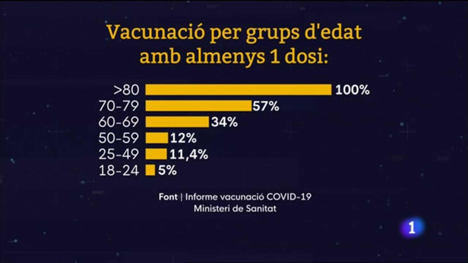 L'Informatiu Comunitat Valenciana 2 - 26/04/21 ver ahora