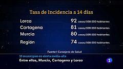 Novedades Covid en la Región de Murcia a principios de mayo