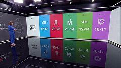 Especial informativo - 4M Madrid decide (Sondeo)