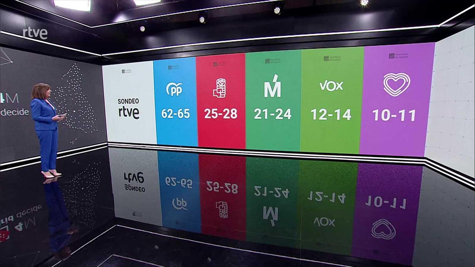 Especial informativo - 4M Madrid decide (Sondeo) - ver ahora