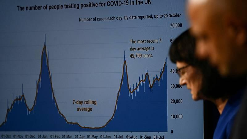 Reino Unido se enfrenta de nuevo a un aumento de casos y fallecidos por coronavirus