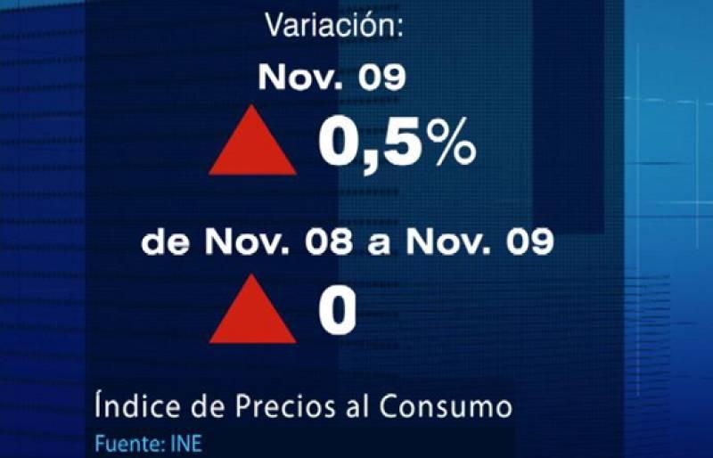 En noviembre la inflación volvió a ser positiva después de ocho meses por debajo de cero